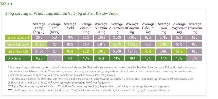 fast-juicer-vs-slow-juicer