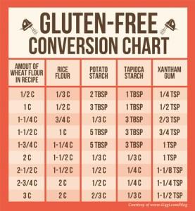 chart-glutenfree