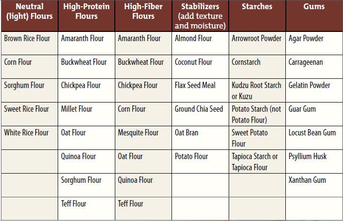 flour-sub-chart