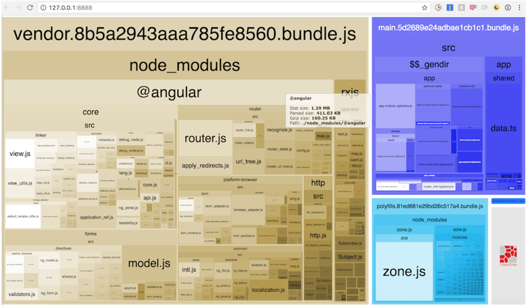 Angular CLI and Webpack: what's inside my bundle?
