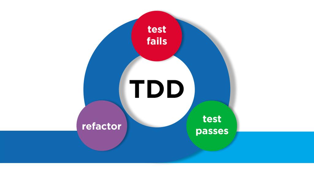TDD: tutto il codice è colpevole fino a prova contraria!