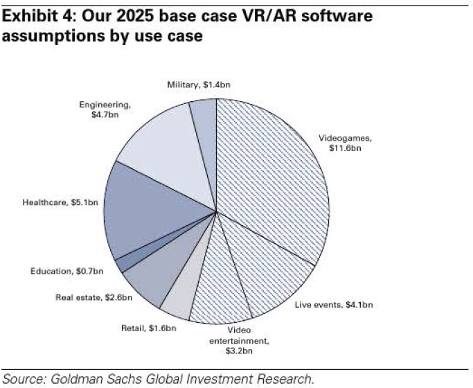 Goldman_Sachs_VR_Report_Uses