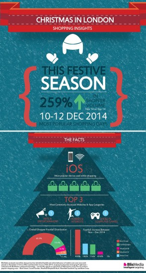 Blis Christmas in London Shopping Insights Infographic 2014