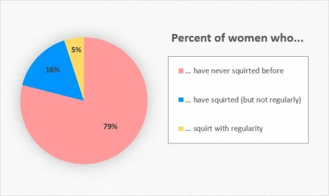 pie graph showing the percentage of women who have squirted before.
