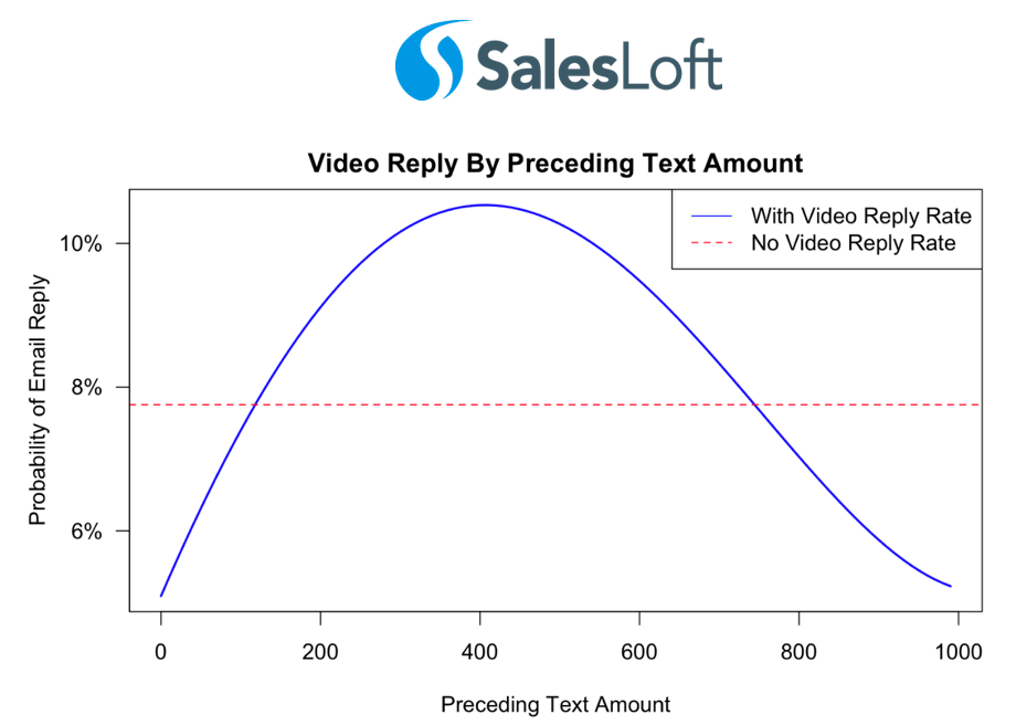Salesloft - Video Prospecting Email Text