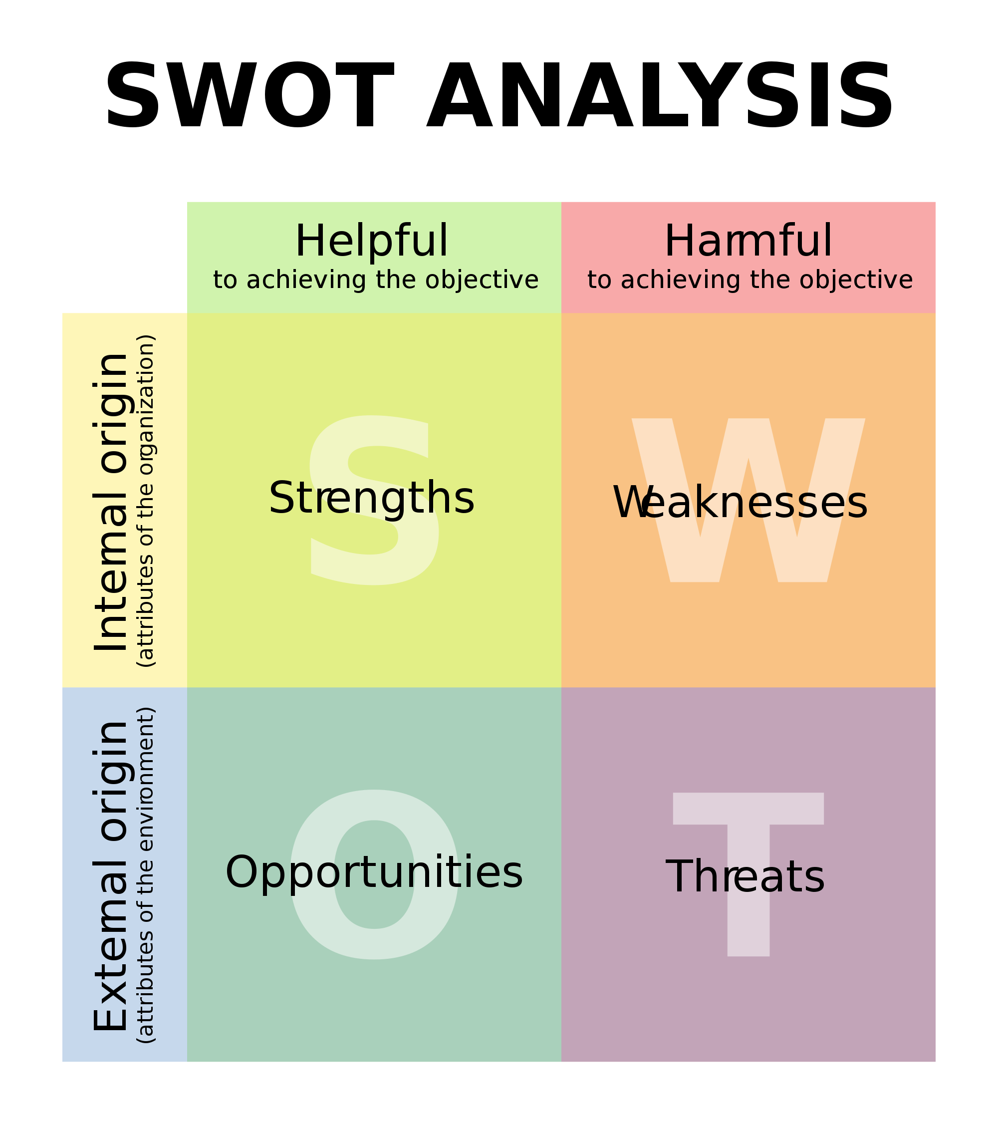 A Small Business Essential Swot