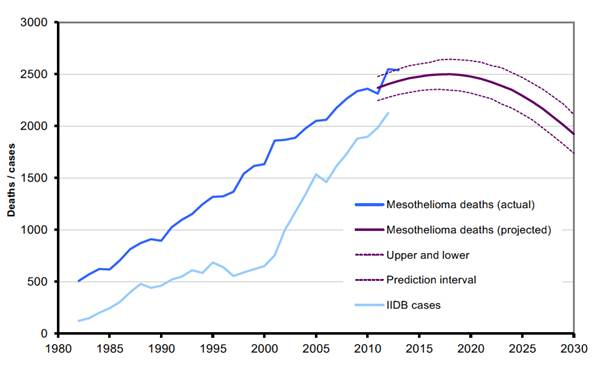 Mesothelioma in Great Britain 2014 mesothelioma mortality in Great Britain 1968-2013