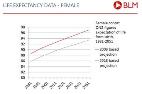 Life expectancy data - female