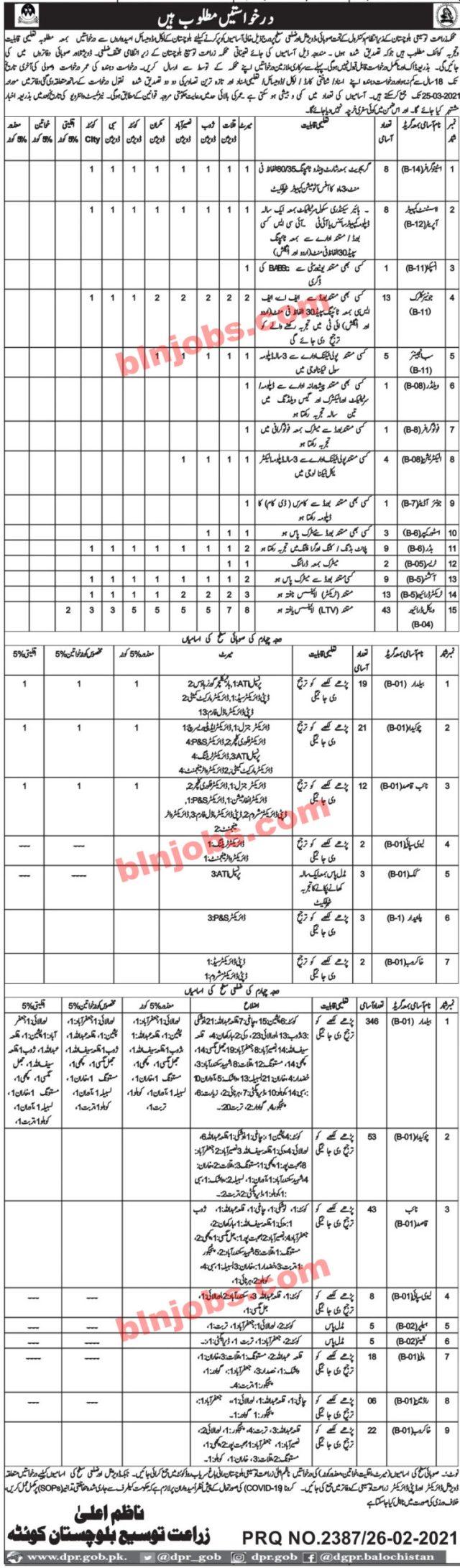 Balochistan Agriculture Extension Department Jobs 2021