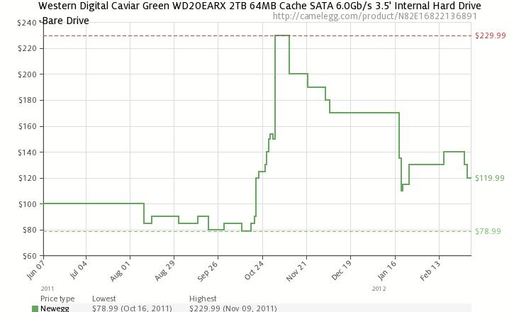 Evolució de preus del disc dur Western Digital Caviar Green WD20EARX