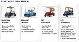 What Year Is My EZGO Golf Carts?