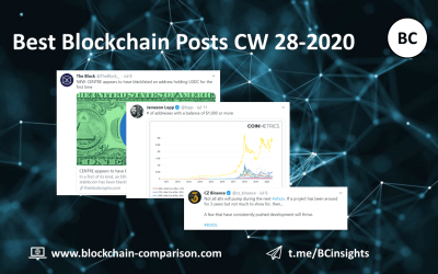 Weekly Blockchain Insights (CW 28-2020)