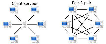 Client-serveur vs Peer-to-Peer
