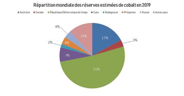 Répartition Mondiale Cobalt