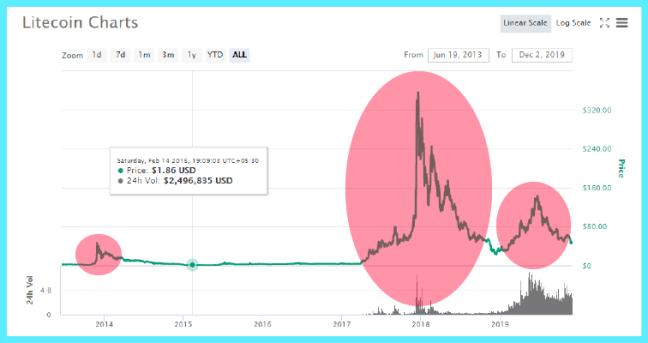 litecoin-market-cycles