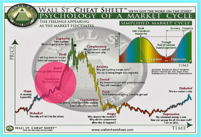 cryptocurreny-market-cycle-people-entering-at-the-wrong-place