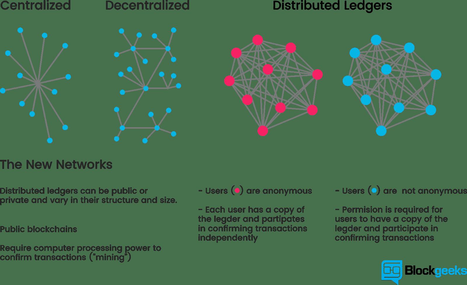 ¿Qué es la tecnología Blockchain? Una guía paso a paso que cualquiera puede entender