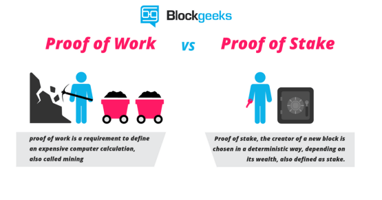 Afbeeldingsresultaat voor proof of stake versus proof of work