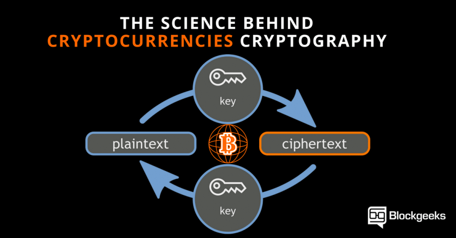 The Science Behind Cryptocurrencies Cryptography