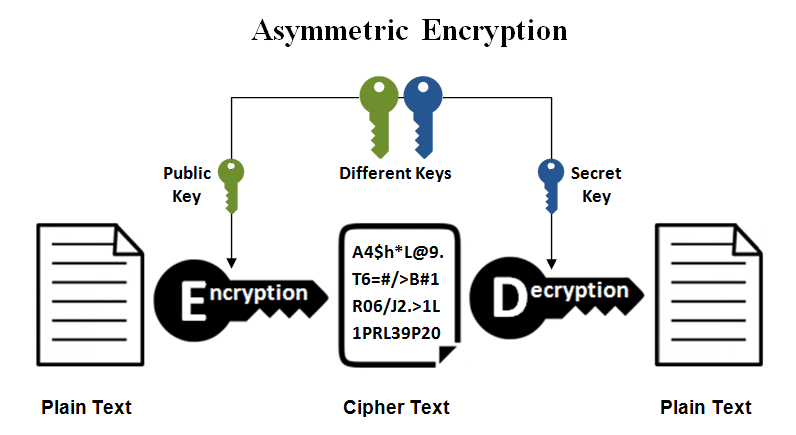 The Science Behind Cryptocurrrencies Cryptography
