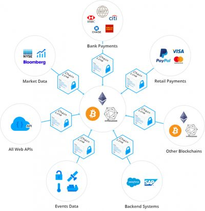 Chainlink-decentraal-oracle-blockchain