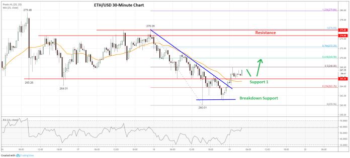 Ethereum Price Analysis (ETH to USD) Chart
