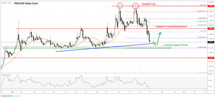 Tron Price Analysis (TRX to USD) Chart