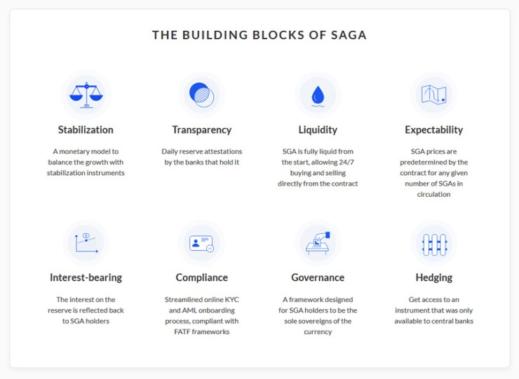 What is Saga?