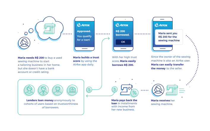 How Airtoken works