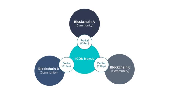 ICON Nexus Loopchain technology Explained