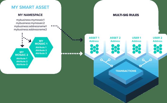 NEM Smart Assets Blockchain