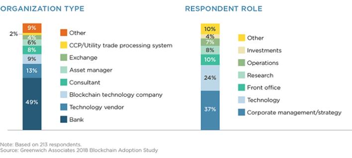 Blockchain adoption study by greenwich associates