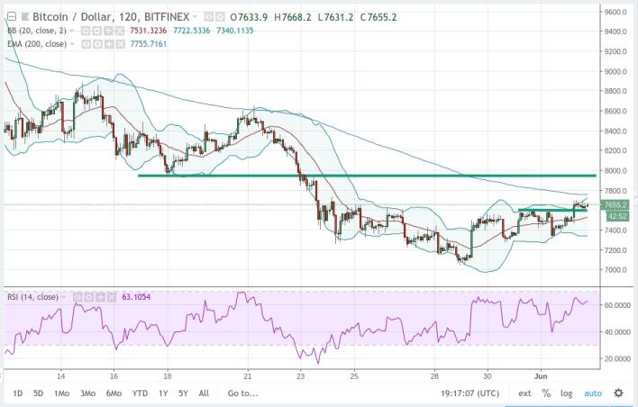 Chart View: Bitcoin / U.S. Dollar (Long-Term)