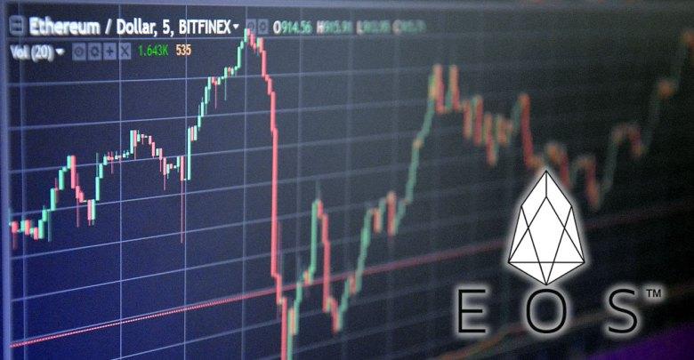 EOS Price Analysis: Token Dips by 2% as Binance Halts Trade