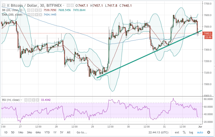 Short-term Chart View Bitcoin U.S. Dollar