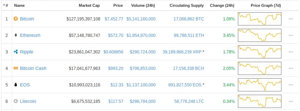 Today's Top Crypto Performances