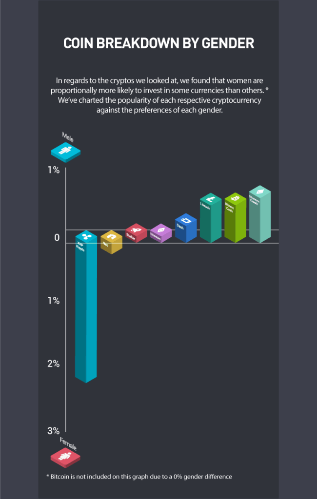 Women are more interested in Ripple than any other crypto