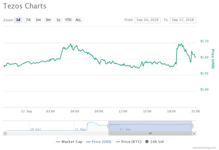 Tezos Chart