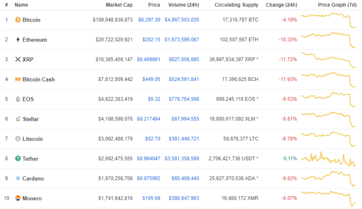 Top 10 cryptocurrency stats