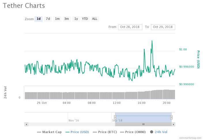 Bitcoin Worth $6 million 'Hacked' From MapleChange