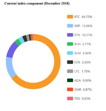 Index Components For December