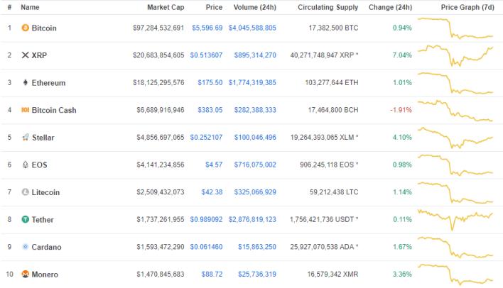 Top 10 Currencies