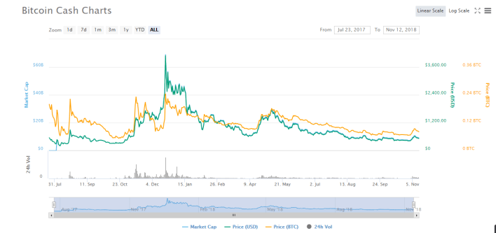 Analyzing BCH Prices Before The Much Anticipated Fork