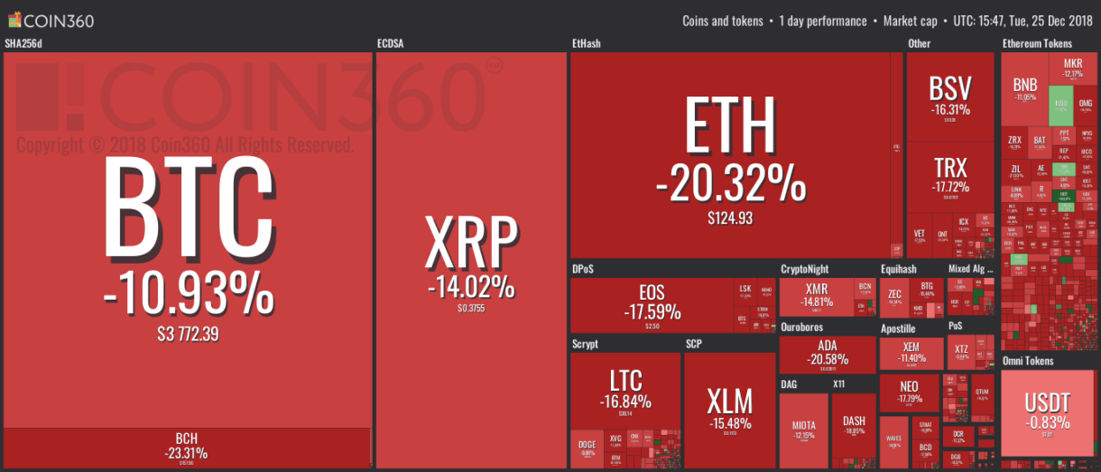 Dec 25 Cryptocurrency Charts