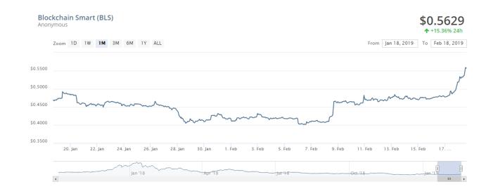 Crypto index portfolio performance chart