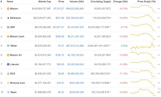 bitcoin market data