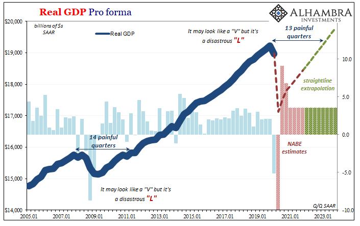June 2020 NABE GDP pro forma back to V