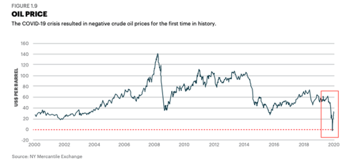 Negative Oil Prices