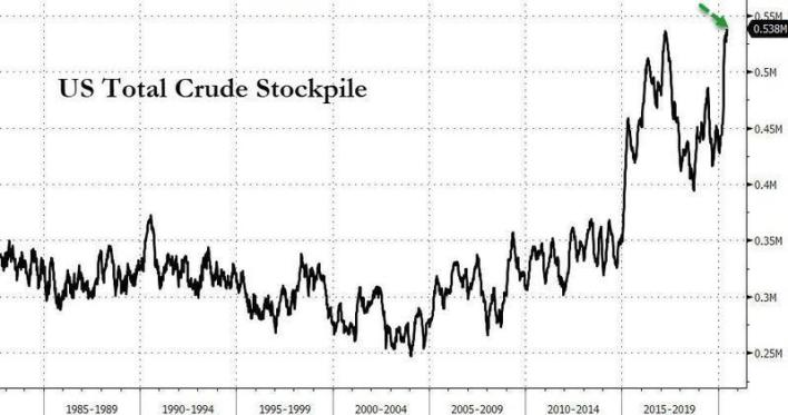 US Total Crude Stocks