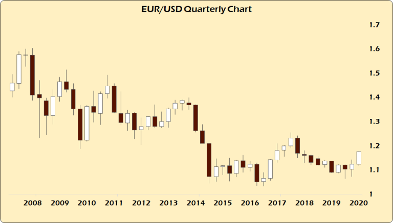 EUR USD Quarterly chart